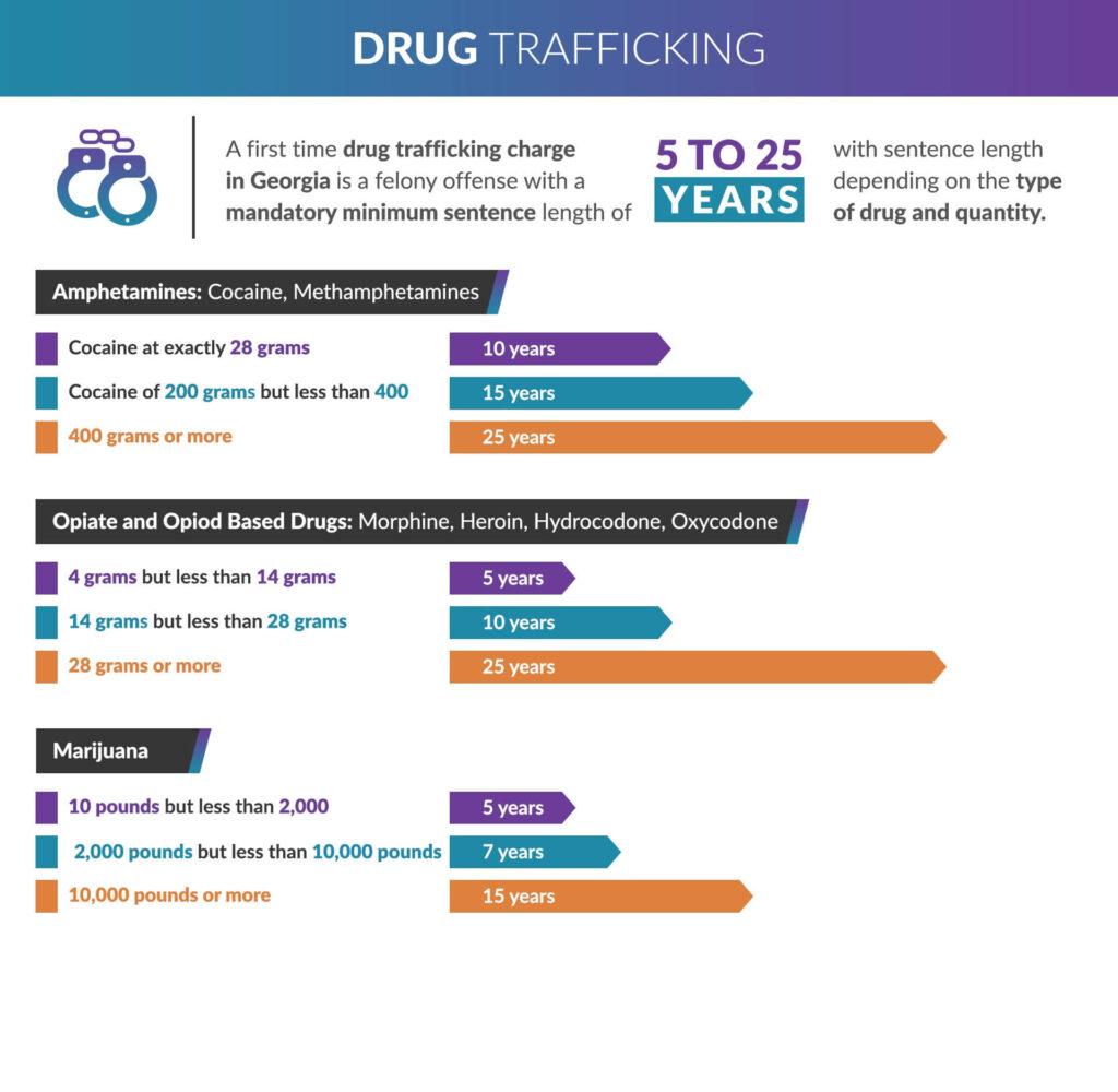 Infographic showing drug trafficking in Georgia mandatory minimums sentencing and drug types